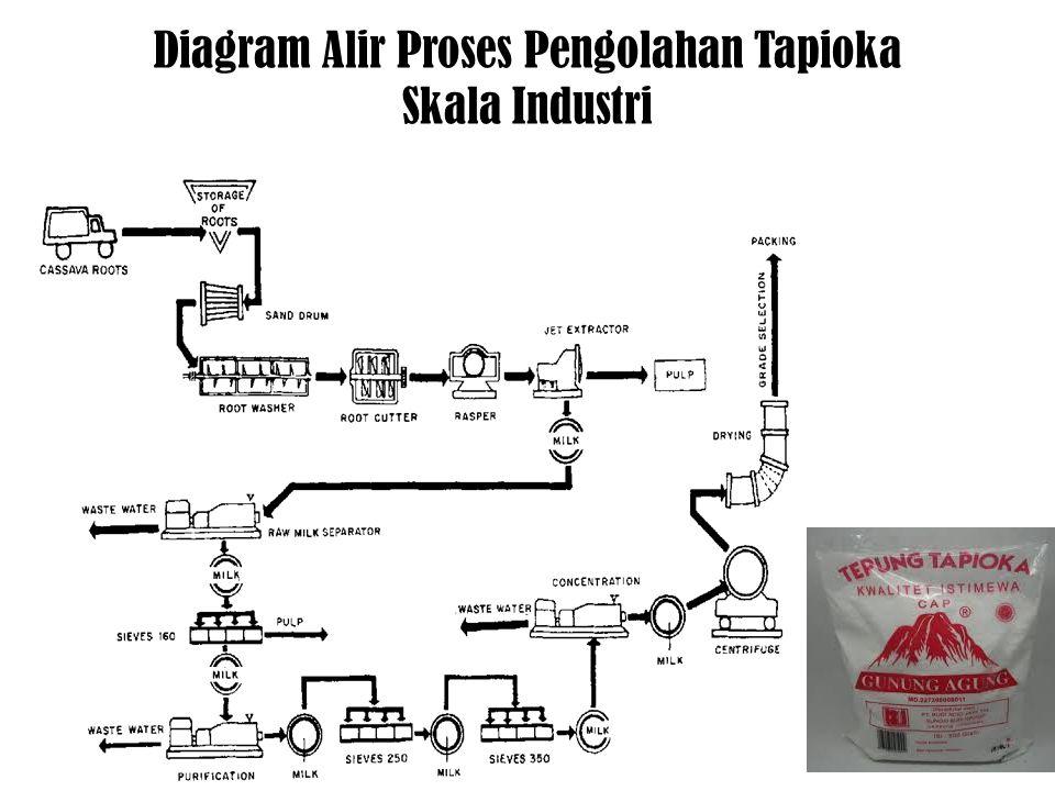 Diagram Alir Proses Pengolahan Tapioka Skala Industri
