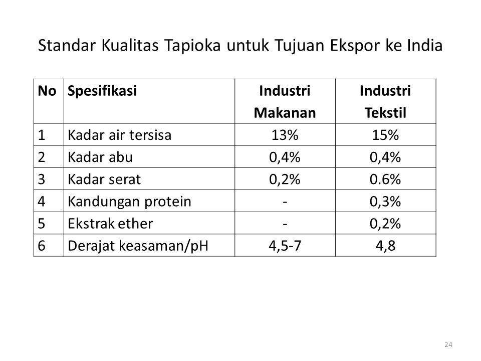 Standar Kualitas Tapioka untuk Tujuan Ekspor ke India