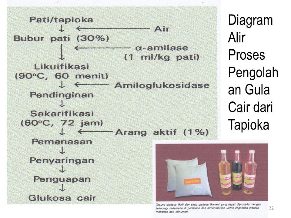 Diagram Alir Proses Pengolahan Gula Cair dari Tapioka