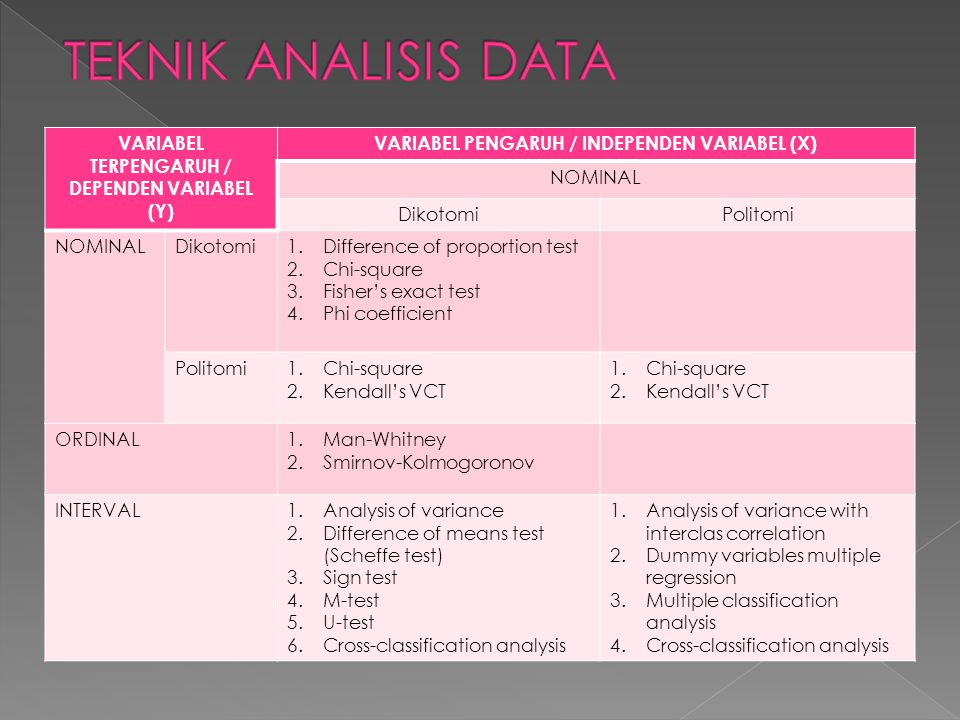 TEKNIK ANALISIS DATA VARIABEL TERPENGARUH / DEPENDEN VARIABEL (Y)