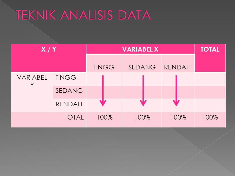 TEKNIK ANALISIS DATA X / Y VARIABEL X TOTAL TINGGI SEDANG RENDAH