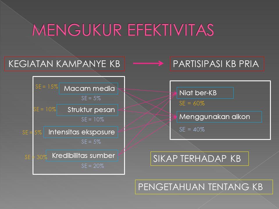MENGUKUR EFEKTIVITAS KEGIATAN KAMPANYE KB PARTISIPASI KB PRIA