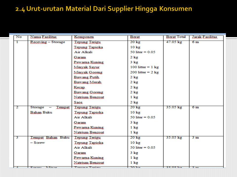 2.4 Urut-urutan Material Dari Supplier Hingga Konsumen