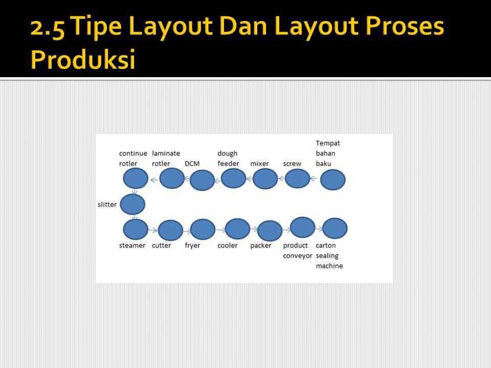 2.5 Tipe Layout Dan Layout Proses Produksi