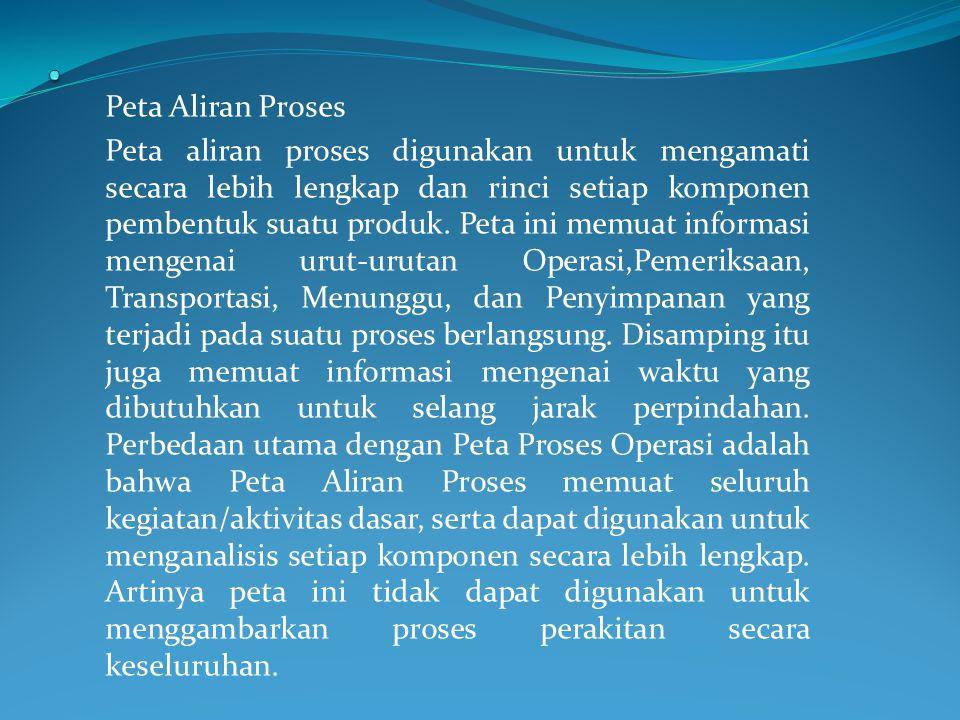 . Peta Aliran Proses.