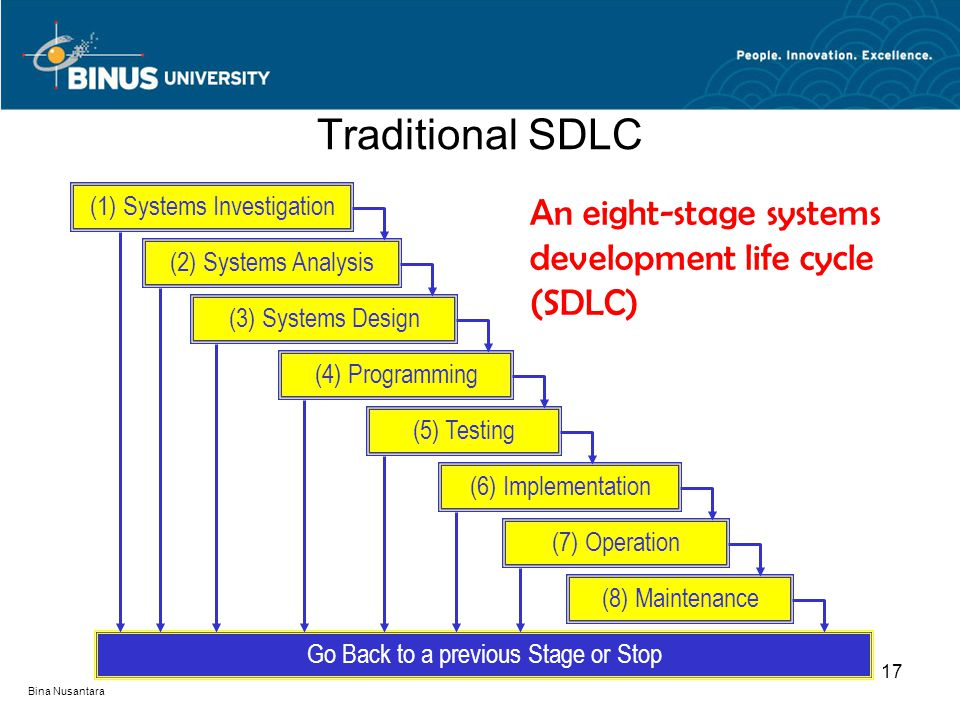 Traditional SDLC An eight-stage systems development life cycle (SDLC)