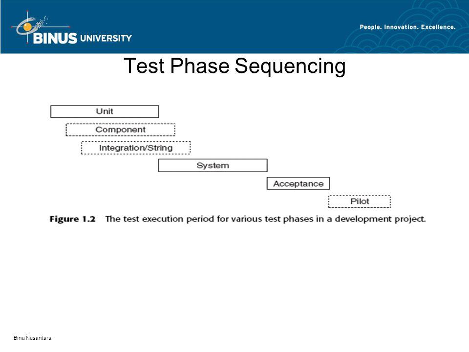 Test Phase Sequencing Bina Nusantara