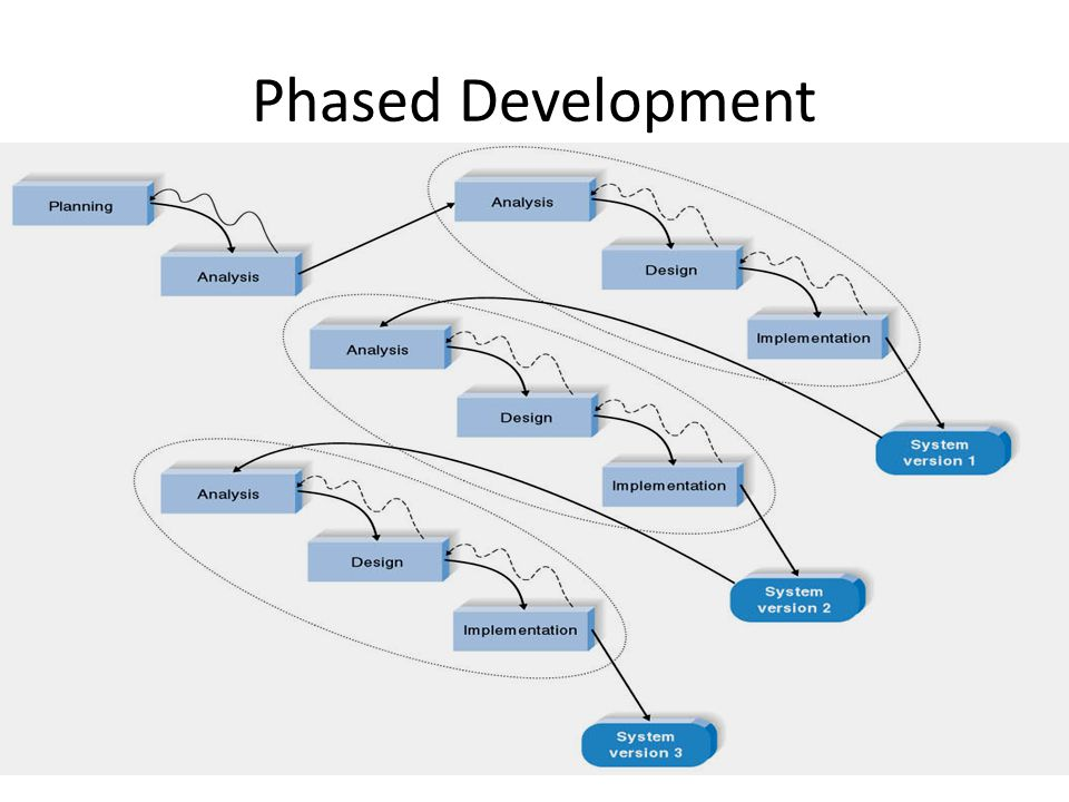 Phased Development