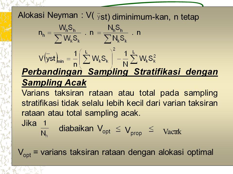 Perbandingan Sampling Stratifikasi dengan Sampling Acak