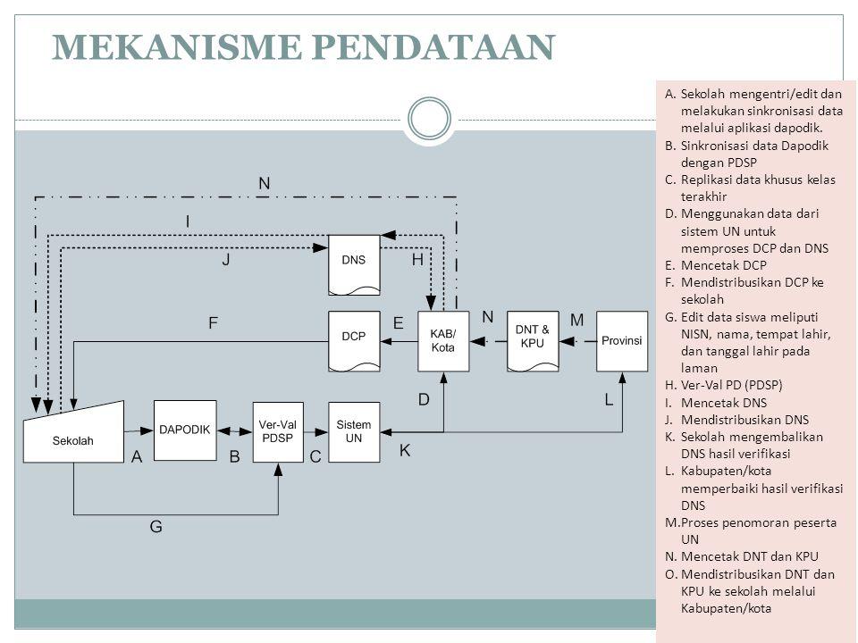 Mekanisme PENDATAAN Sekolah mengentri/edit dan melakukan sinkronisasi data melalui aplikasi dapodik.