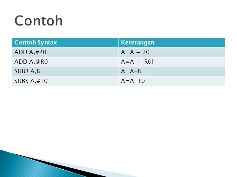 Contoh Contoh Syntax Keterangan ADD A,#20 A=A + 20 ADD A,@R0