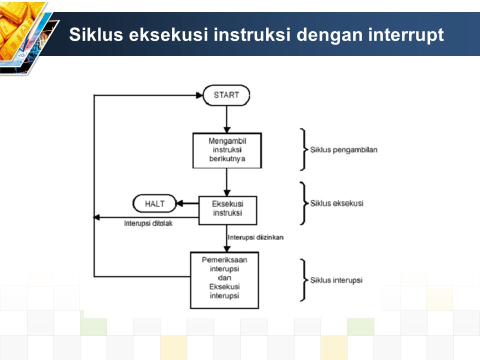 Siklus eksekusi instruksi dengan interrupt