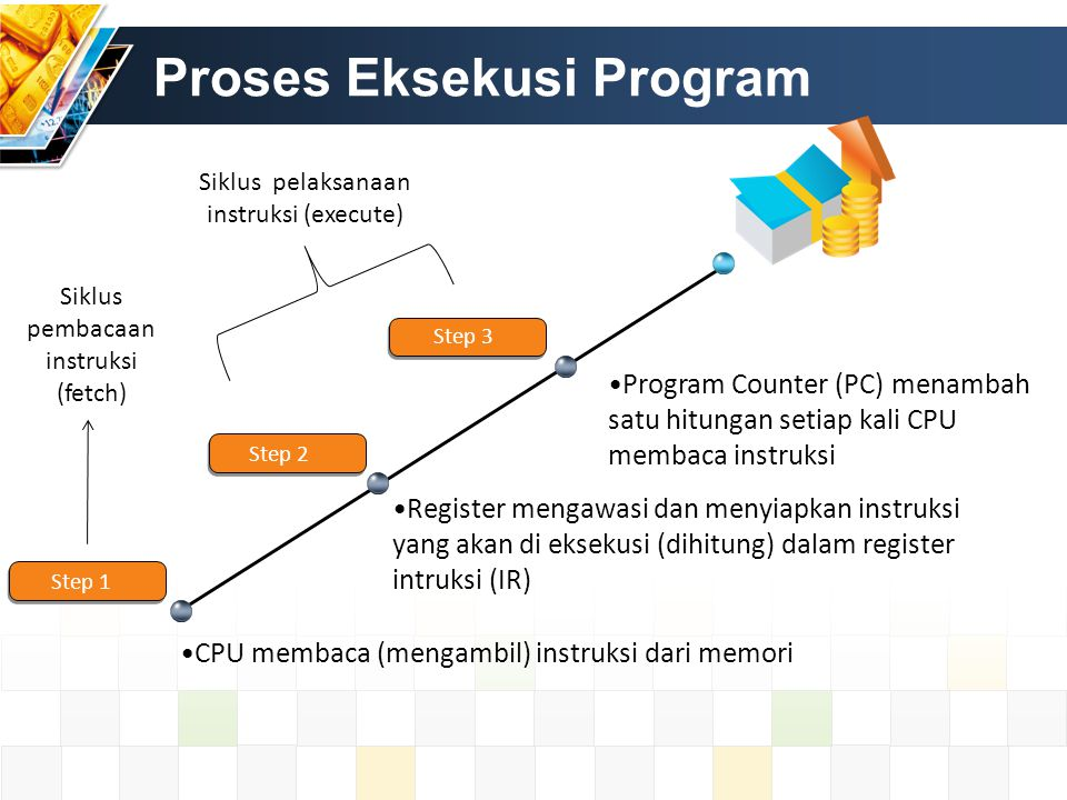 Proses Eksekusi Program