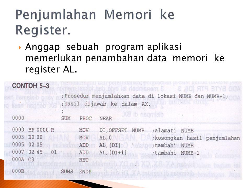 Penjumlahan Memori ke Register.