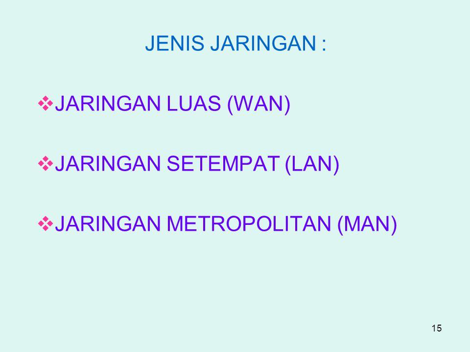 JENIS JARINGAN : JARINGAN LUAS (WAN) JARINGAN SETEMPAT (LAN) JARINGAN METROPOLITAN (MAN)
