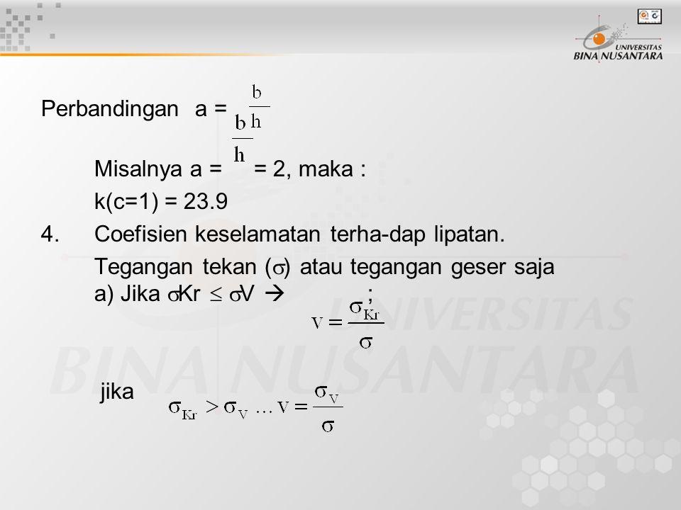 Perbandingan a = Misalnya a = = 2, maka : k(c=1) = 23.9. 4. Coefisien keselamatan terha-dap lipatan.