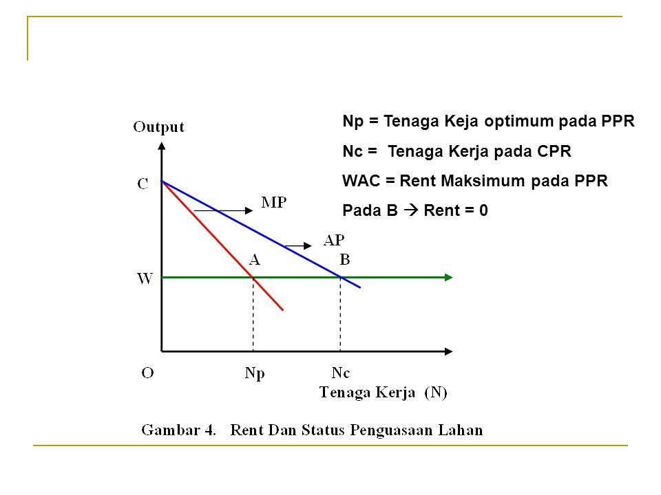 Np = Tenaga Keja optimum pada PPR