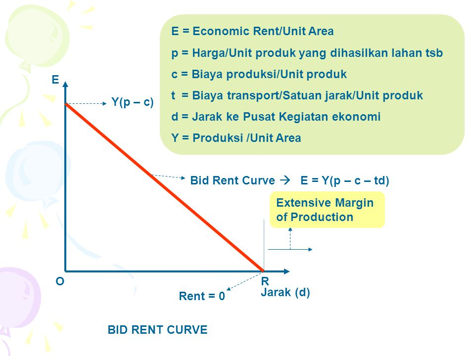 E = Economic Rent/Unit Area