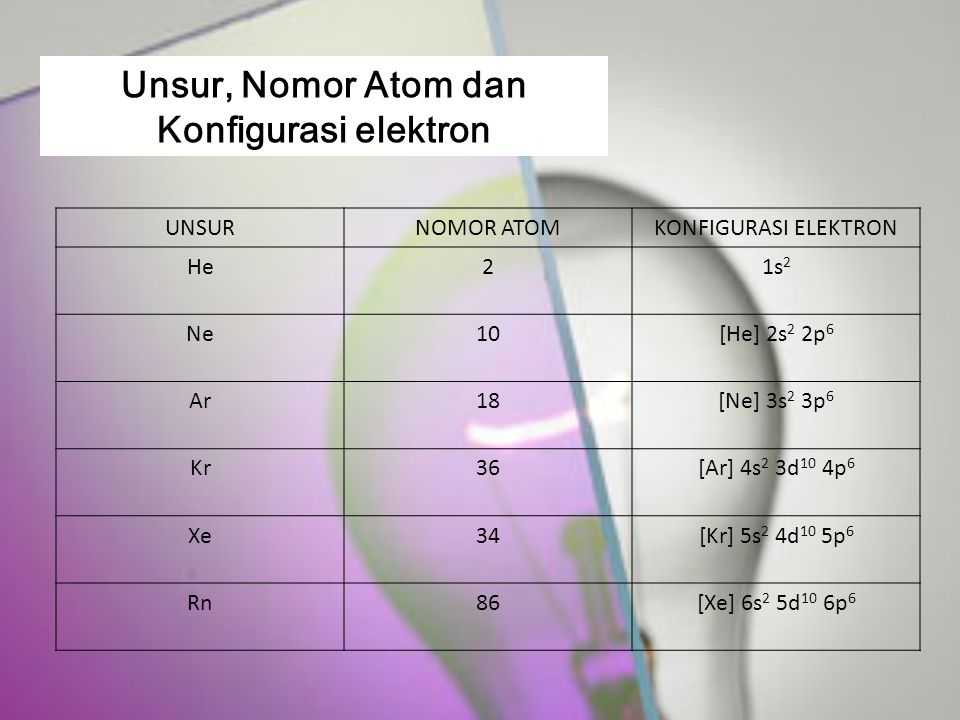 Unsur, Nomor Atom dan Konfigurasi elektron