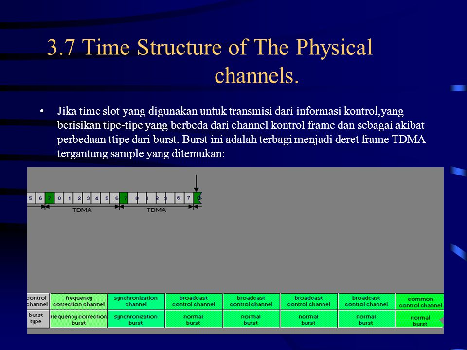 3.7 Time Structure of The Physical channels.