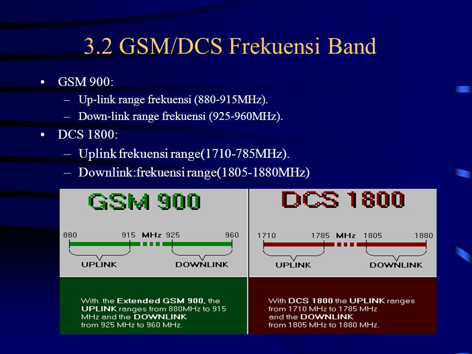 3.2 GSM/DCS Frekuensi Band
