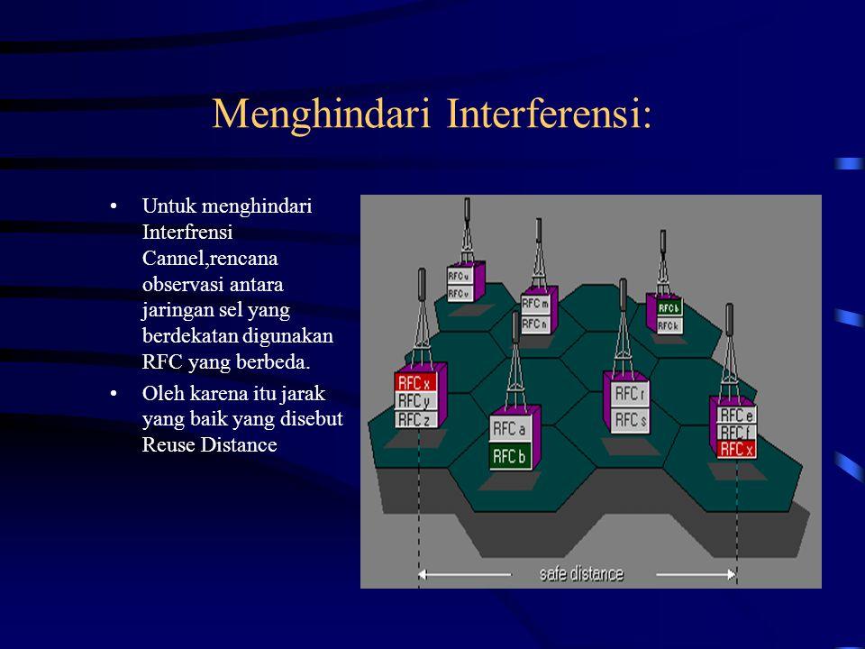 Menghindari Interferensi: