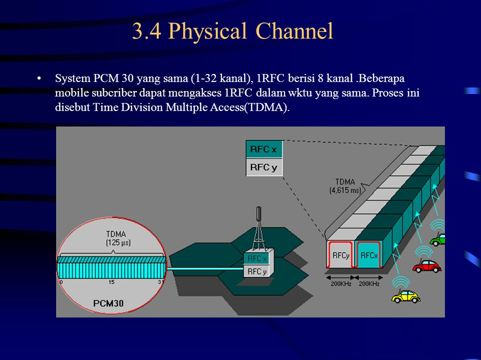 3.4 Physical Channel