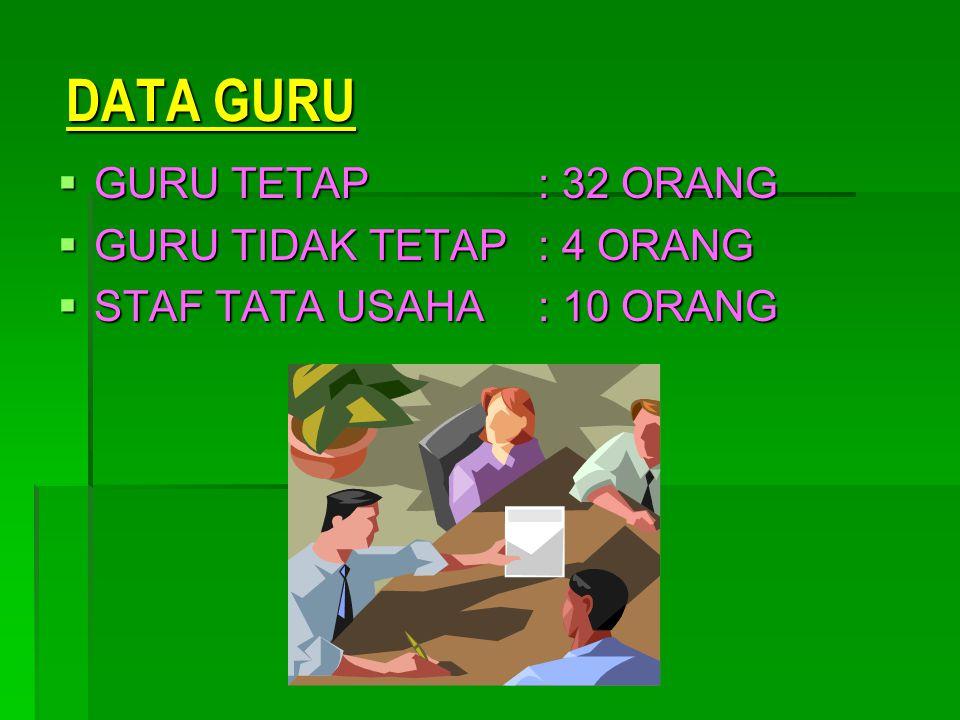 DATA GURU GURU TETAP : 32 ORANG GURU TIDAK TETAP : 4 ORANG