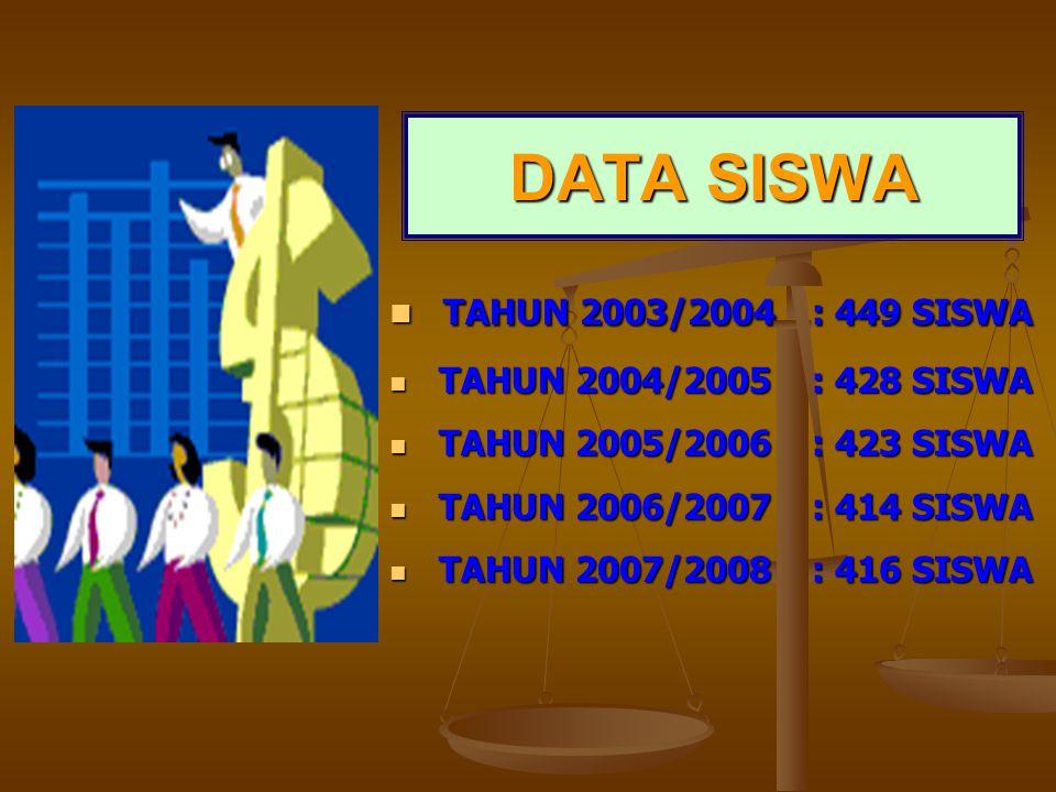 DATA SISWA TAHUN 2003/2004 : 449 SISWA TAHUN 2004/2005 : 428 SISWA
