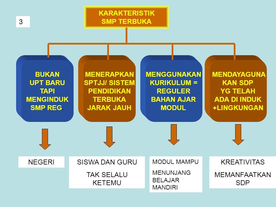 KARAKTERISTIK SMP TERBUKA 3 BUKAN UPT BARU TAPI MENGINDUK SMP REG.