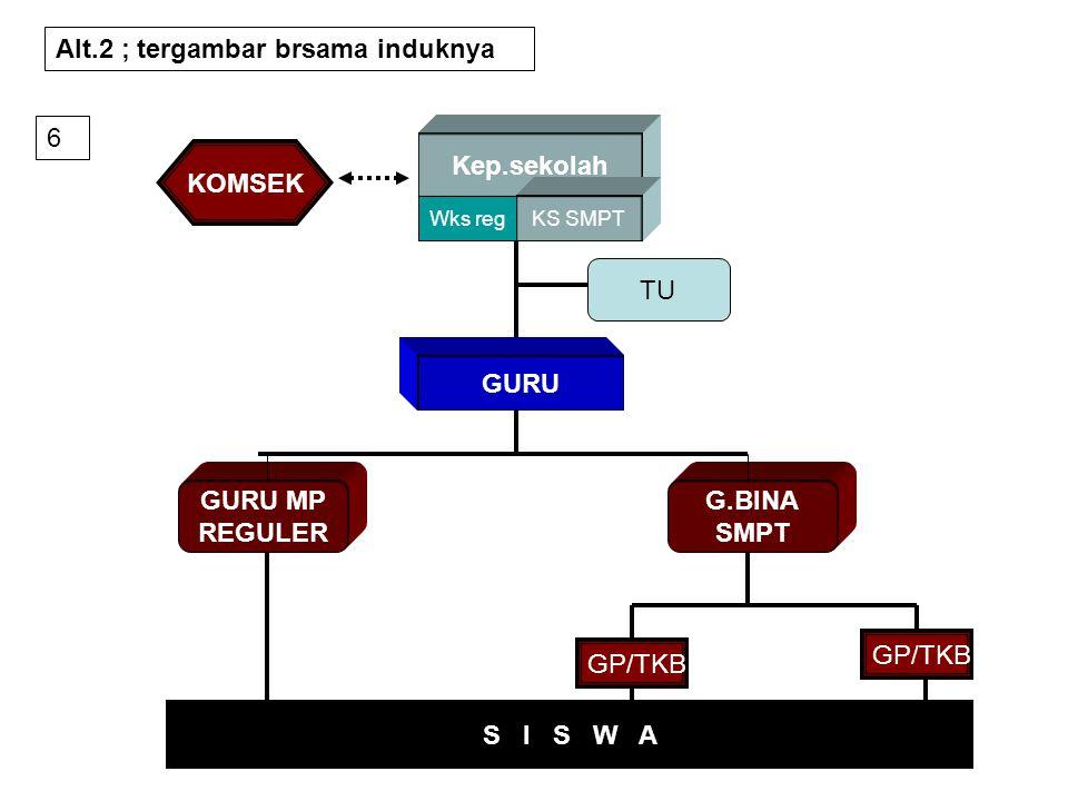 Kep.sekolah KOMSEK GURU GURU MP REGULER G.BINA SMPT S I S W A