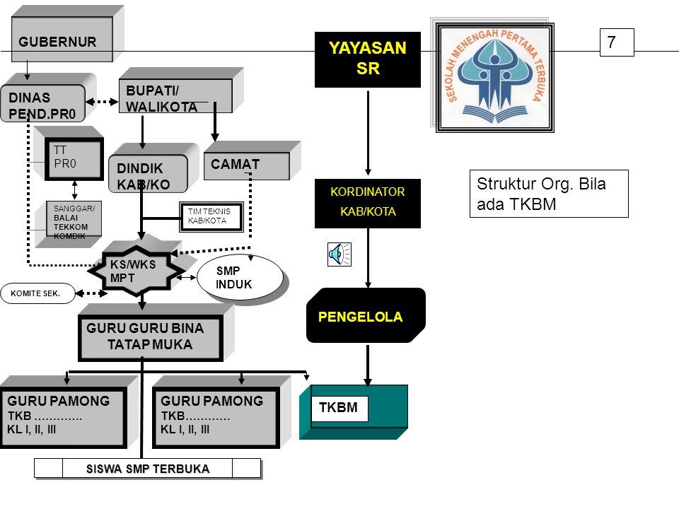 Struktur Org. Bila ada TKBM
