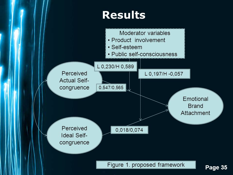 Results Moderator variables Product involvement Self-esteem