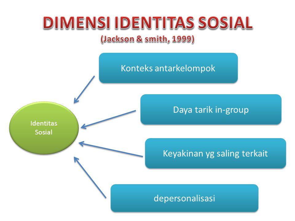 DIMENSI IDENTITAS SOSIAL (Jackson & smith, 1999)