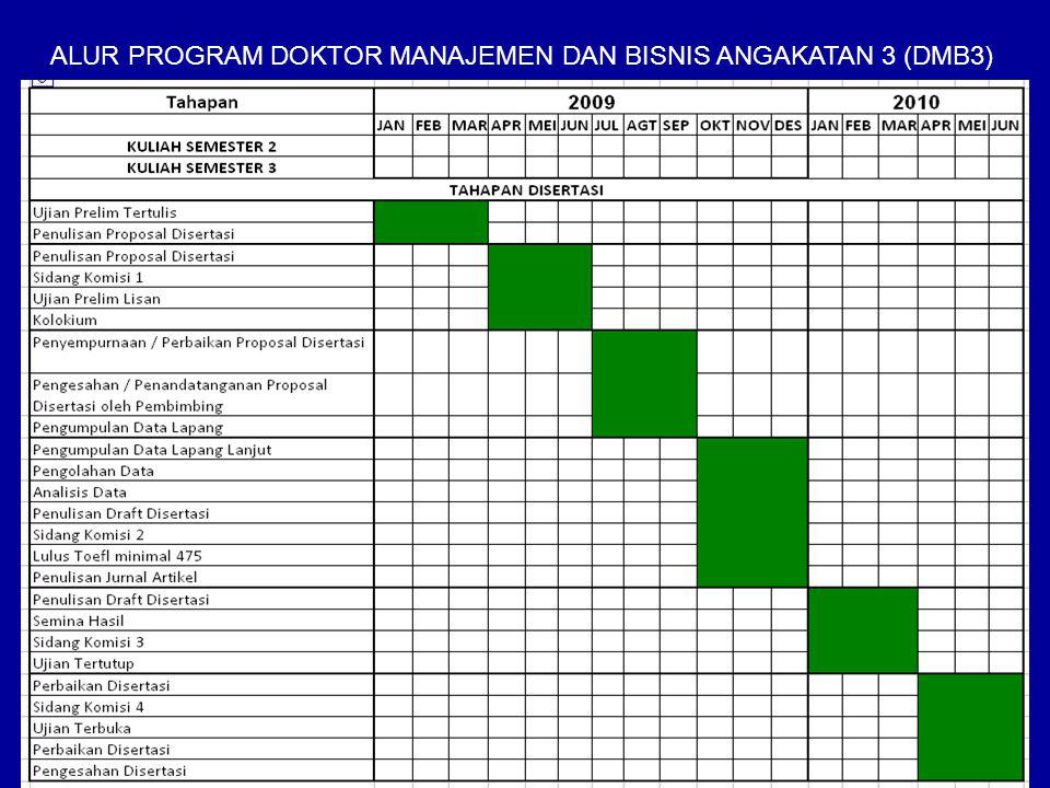 ALUR PROGRAM DOKTOR MANAJEMEN DAN BISNIS ANGAKATAN 3 (DMB3)