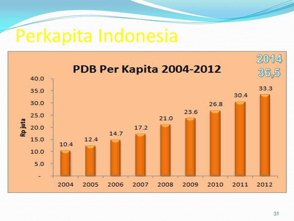 Perkapita Indonesia 2014 36,5