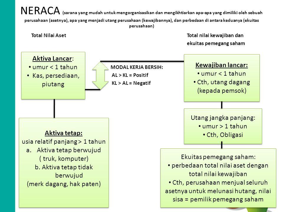 NERACA (sarana yang mudah untuk mengorganisasikan dan mengikhtiarkan apa-apa yang dimiliki oleh sebuah perusahaan (asetnya), apa yang menjadi utang perusahaan (kewajibannya), dan perbedaan di antara keduanya (ekuitas perusahaan)