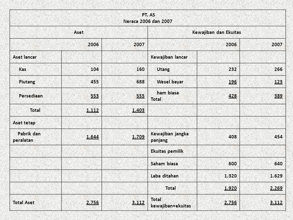 PT. AS Neraca 2006 dan 2007. Aset. Kewajiban dan Ekuitas. 2006. 2007. Aset lancar. Kewajiban lancar.
