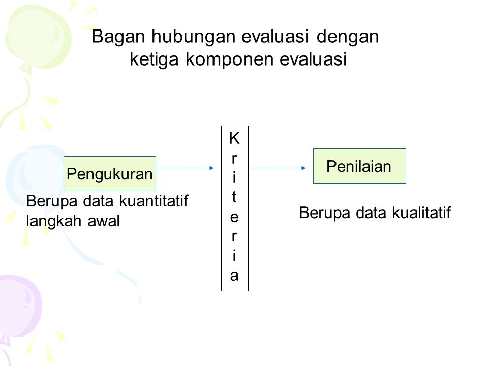 Bagan hubungan evaluasi dengan ketiga komponen evaluasi