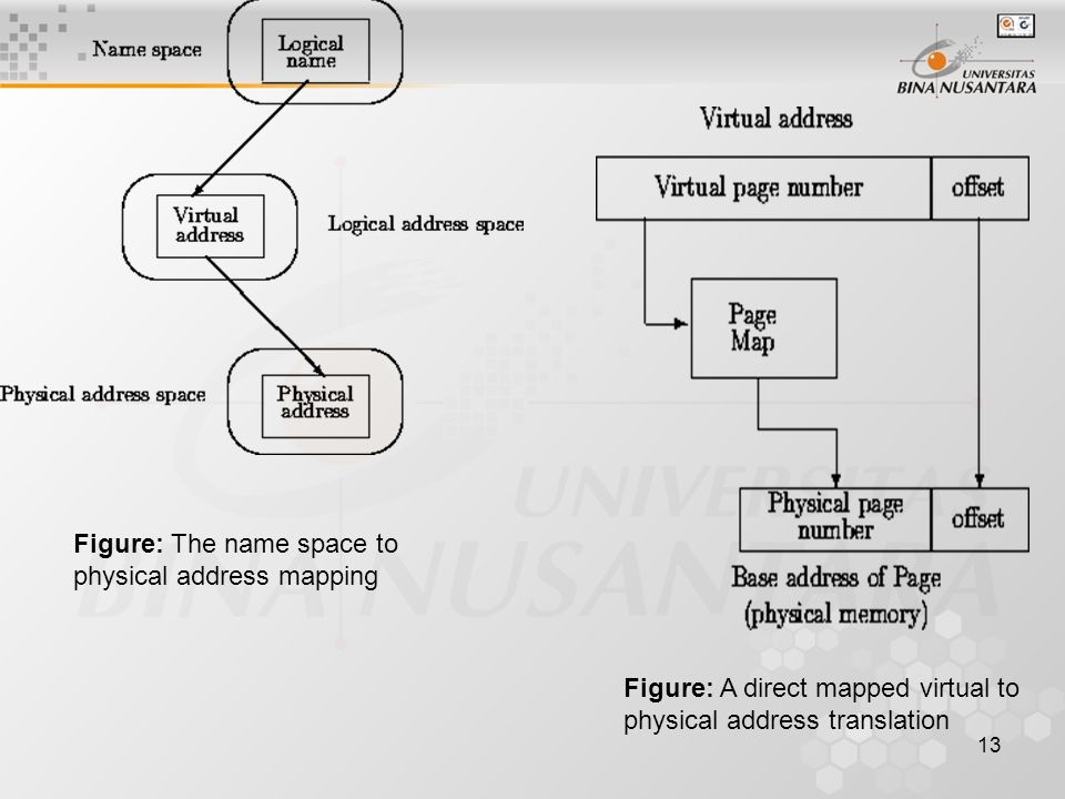 Figure: The name space to physical address mapping