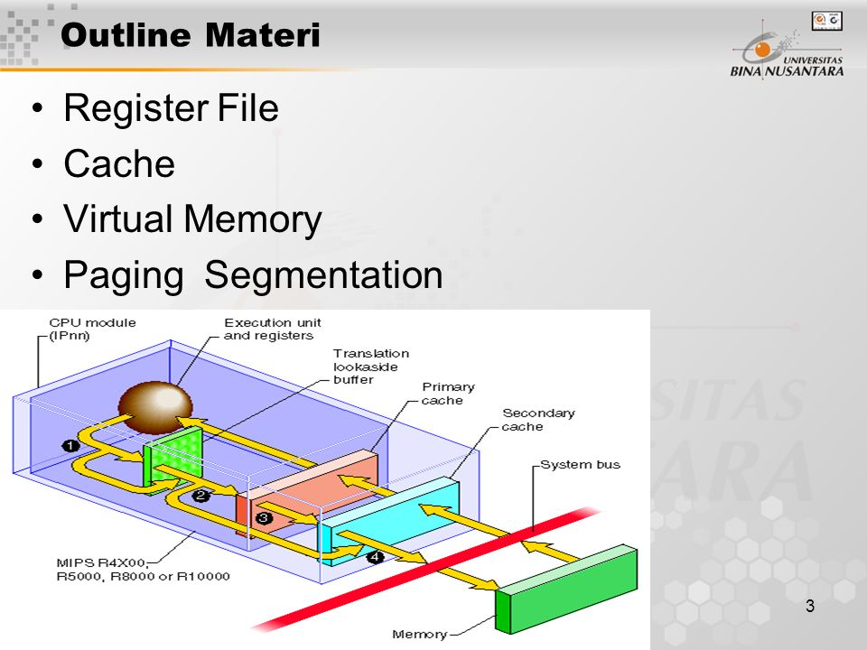 Outline Materi Register File Cache Virtual Memory Paging Segmentation