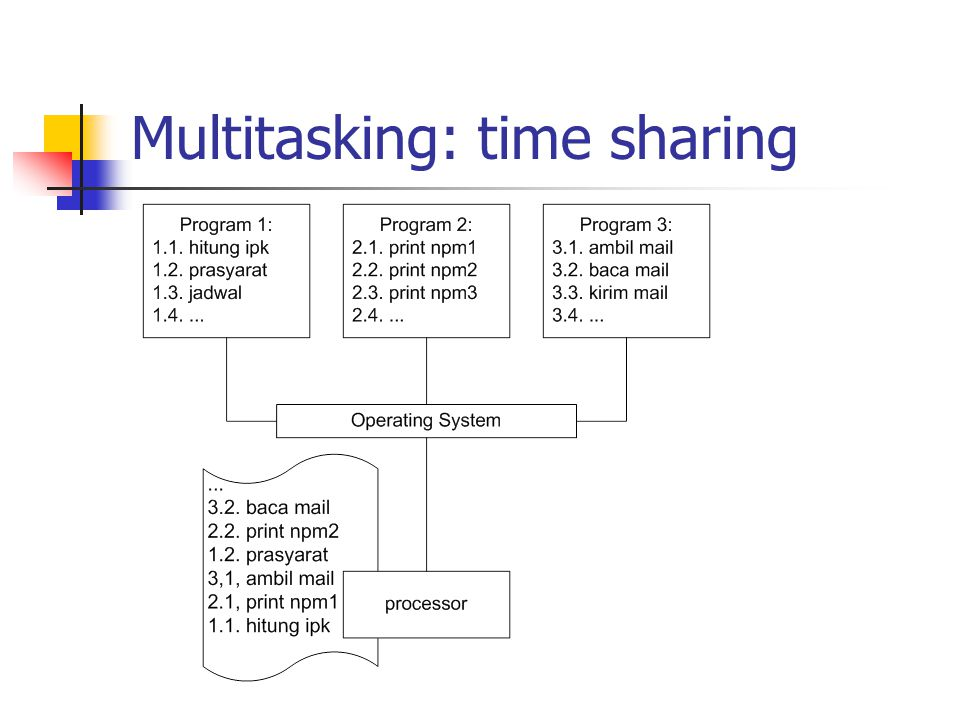 Multitasking: time sharing