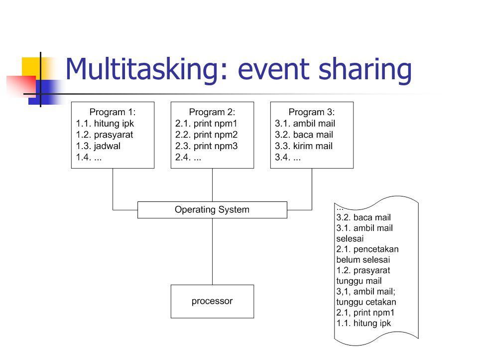 Multitasking: event sharing