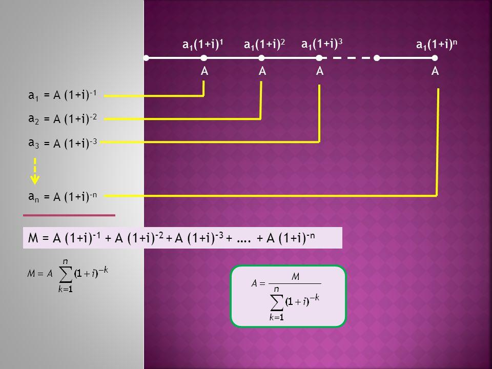 M = A (1+i)–1 + A (1+i)–2 + A (1+i)–3 + …. + A (1+i)–n