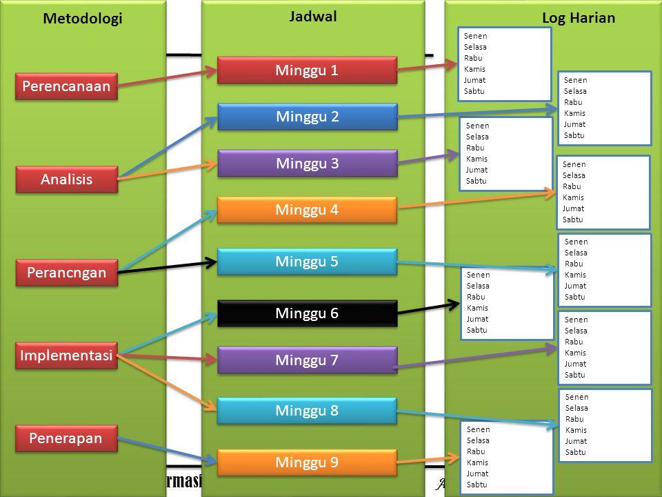 Metodologi Jadwal Log Harian
