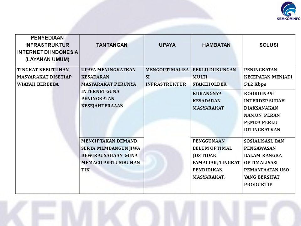 PENYEDIAAN INFRASTRUKTUR INTERNET DI INDONESIA (LAYANAN UMUM)