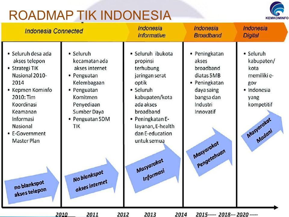 ROADMAP TIK INDONESIA Dalam rangka implementasi TIK maka diperlukan dasar pelaksanaan TIK yaitu roadmap TIK Indonesia.
