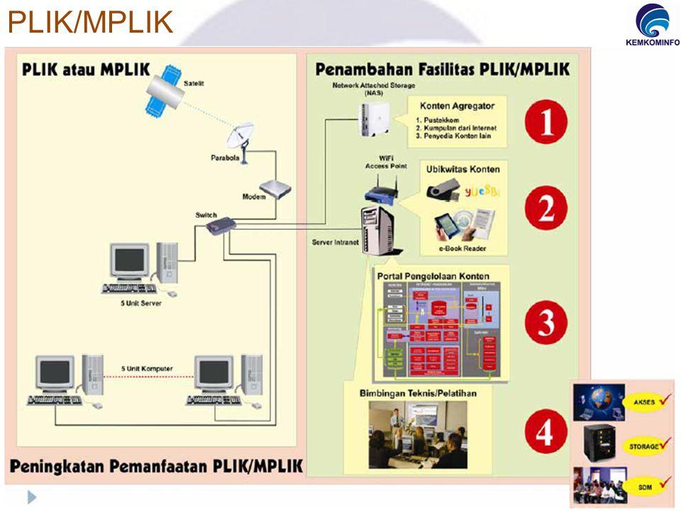 PLIK/MPLIK