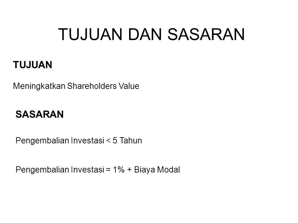 TUJUAN DAN SASARAN TUJUAN SASARAN Meningkatkan Shareholders Value
