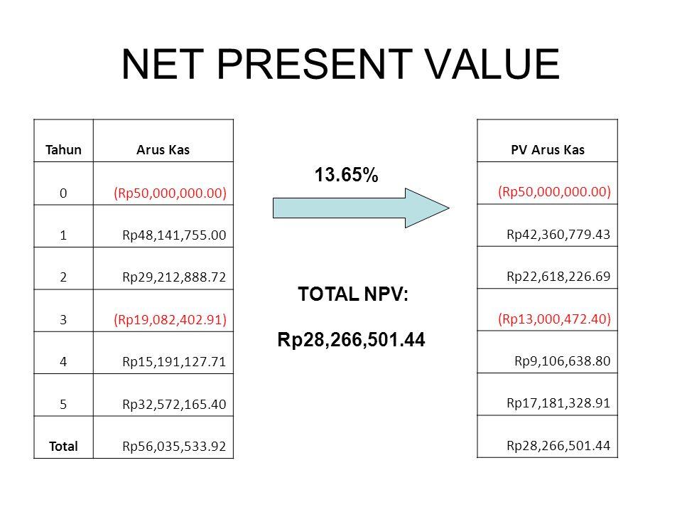 NET PRESENT VALUE 13.65% TOTAL NPV: Rp28,266,501.44 Tahun Arus Kas